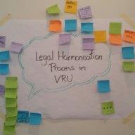 "Mindmap ""Legal Harmonisation Process"""