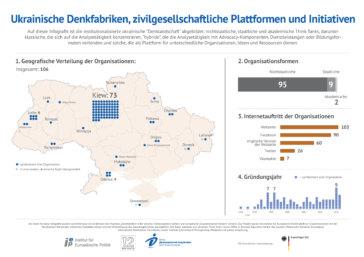 Ukrainische Denkfabriken Infografik