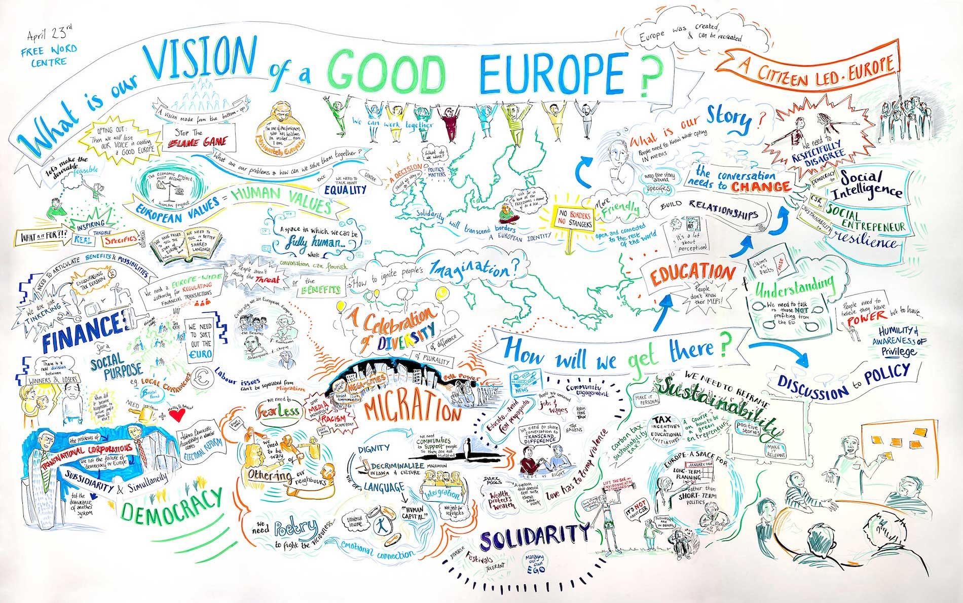 """Zweite Zukunftswerkstatt im Rahmen des Projekts """"Alternative Europa ..."""